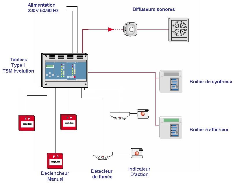 S curit incendie alarme intrusion vid o surveillance for Alarme incendie obligatoire maison